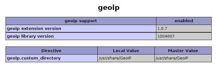 phpinfo avec geoip